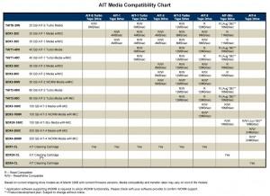 AIT media compatibility chart4 300x218 AIT media compatibility chart